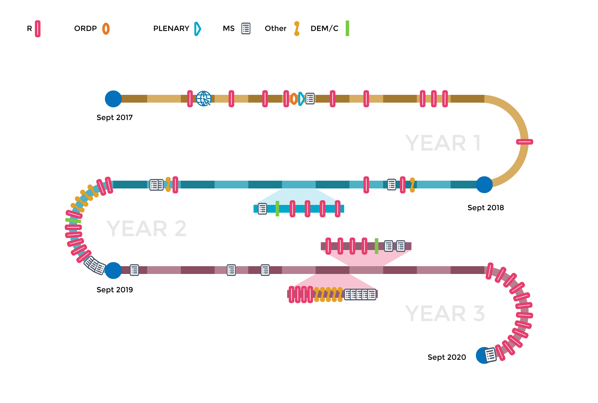 IN-PREP Project timeline