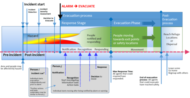 EvacuationProcess_01
