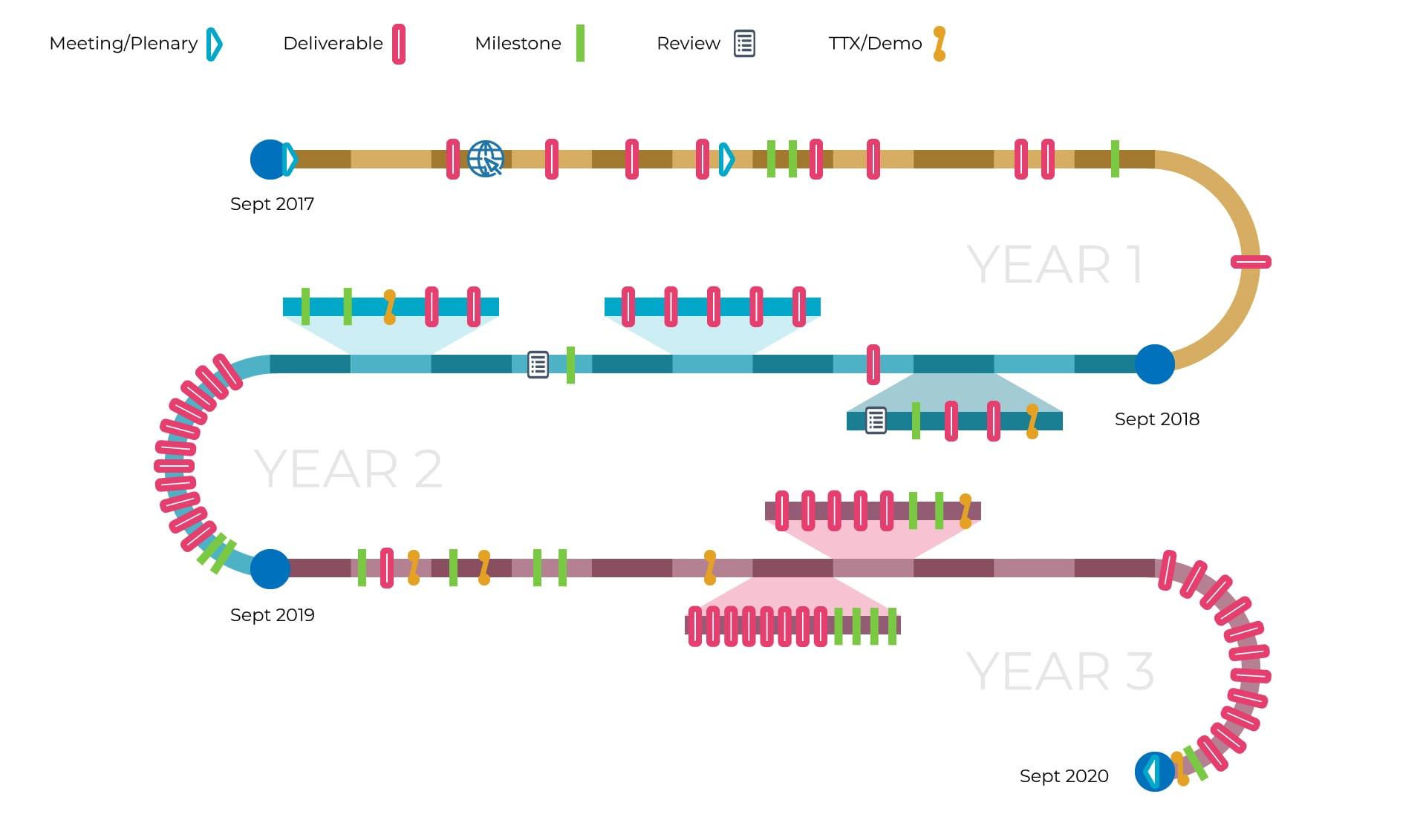 Inprep timeline 2019