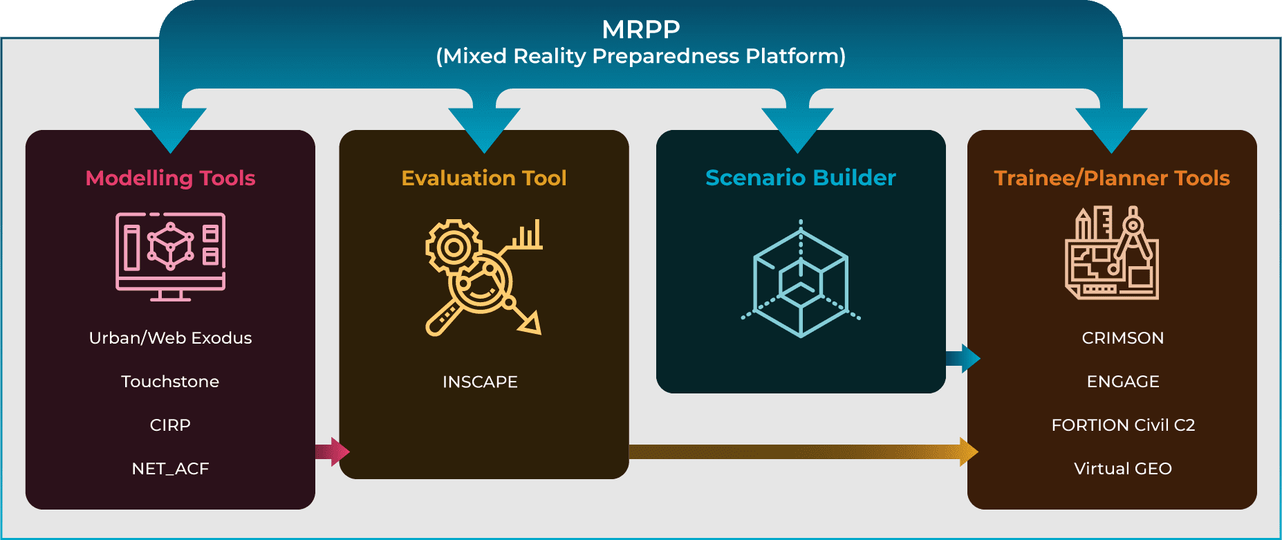 How does the MRPP work?