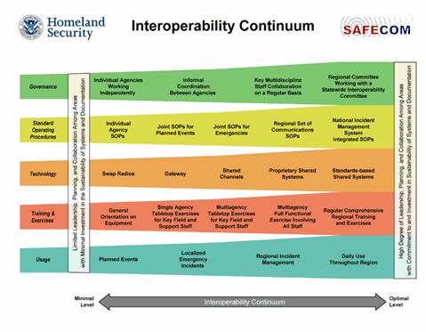 Interoperabilty Continuum