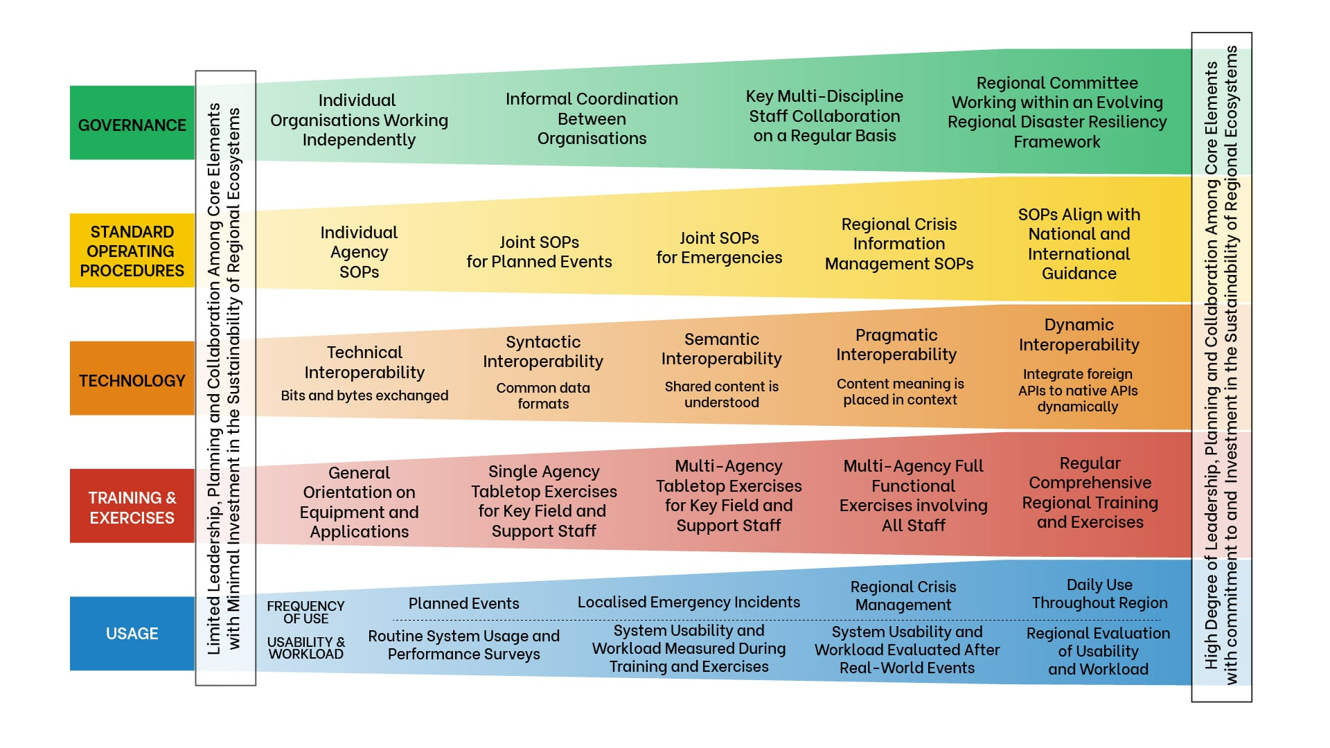 Interoperability Matrix